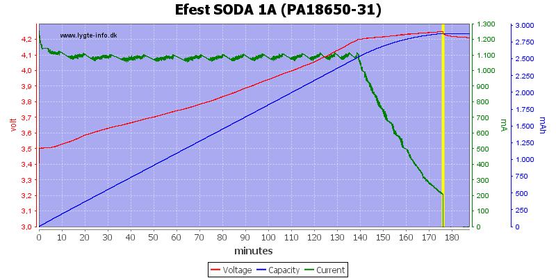 EEEST SODA CHARGER - Corriente carga 127VDC