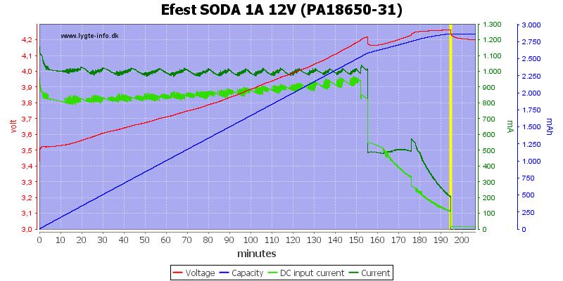 EFEST SODA CHARGER - Corriente carga 12 VDC