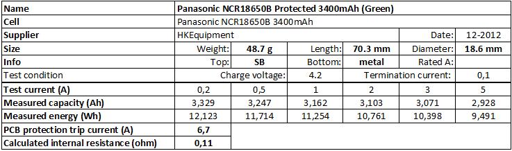 Panasonic Chart