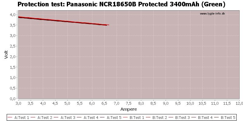 panasonic protection test