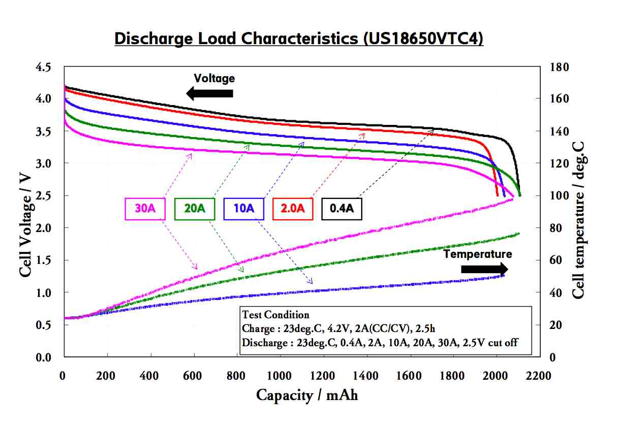 sony discharge chart