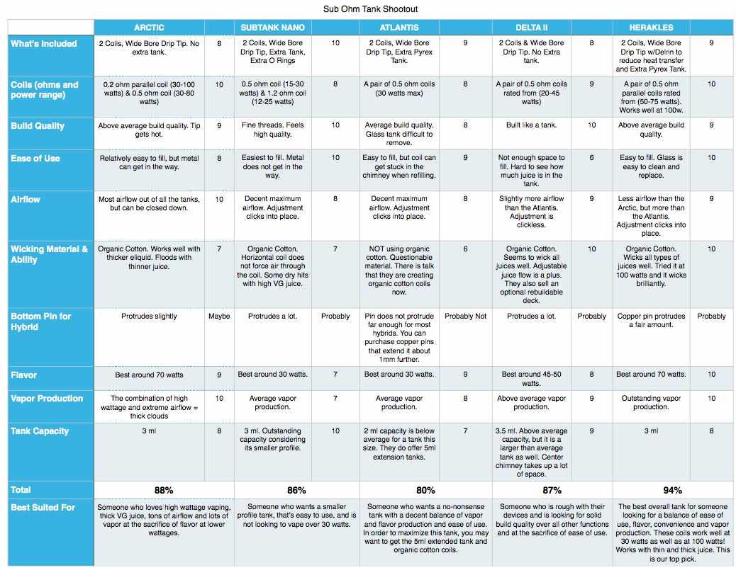Subohm Chart