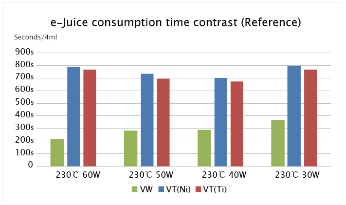 e-juice consumption over time